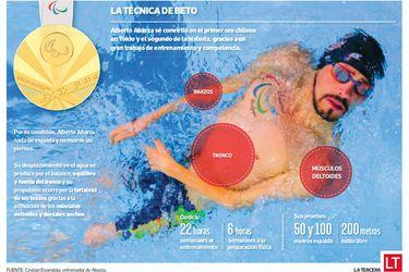 El secreto de Abarza en el agua: así nada el oro paralímpico