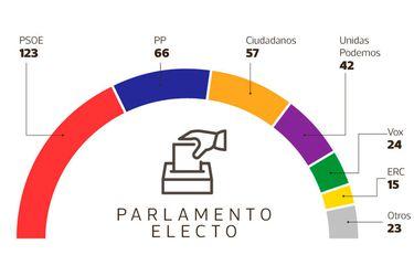 Parlamento-español-2