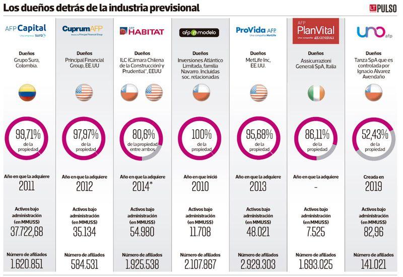 ¿Quiénes son los dueños de las AFP en Chile?