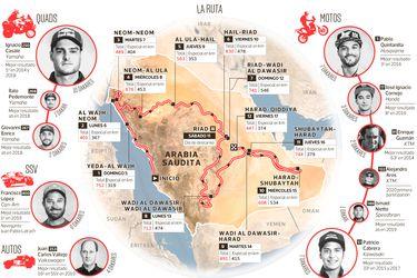 Conozca la ruta del Dakar 2020