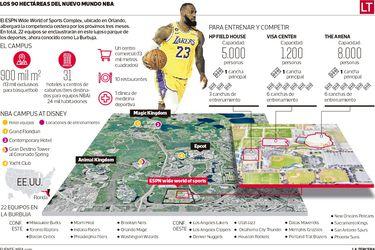 Luz, cámara, ¡NBA!: un retorno con pinta de reality