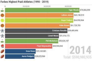 ranking deportistas mejores pagados
