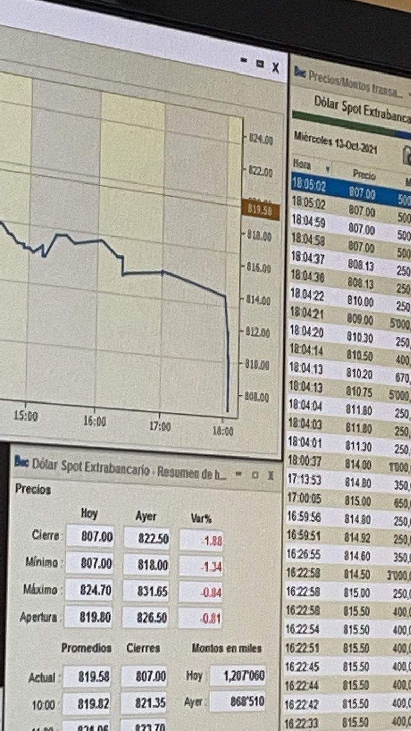 Dólar reaccionó con fuerte baja al Banco Central