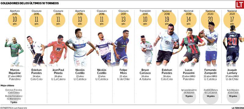 Los últimos goleadores del fútbol chileno.