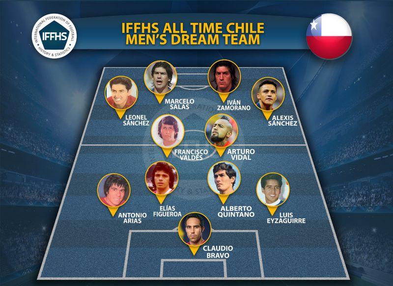 La oncena ideal de Chile según la IFFHS.