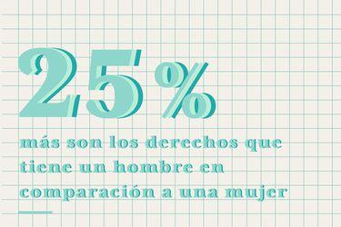 Las mujeres acceden solo al 75% de los derechos que tienen los hombres