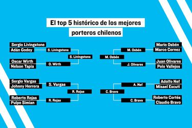 #Top5ArquerosChilenos: Bravo, Sapito, Osbén y el Cóndor en la final