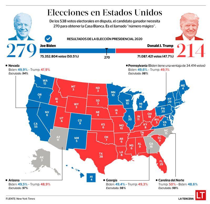 Elecciones de EE.UU.