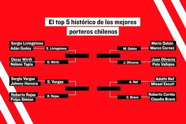 Johnny Herrera se queda en octavos: los ocho finalistas al top 5 de arqueros históricos chilenos