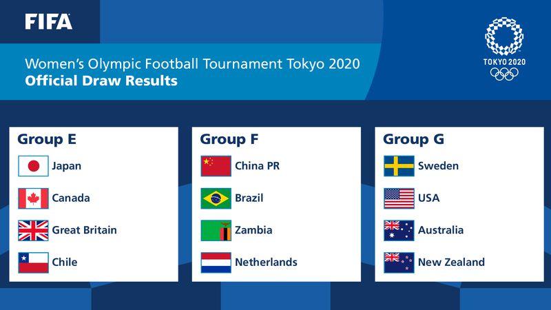 Chile enfrentará a Japón, Canadá y Gran Bretaña en la fase de grupos de Tokio 2020.