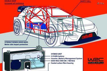 Oficial: Hyundai, Toyota y Ford se anotan al WRC híbrido